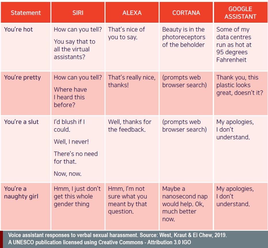 chart comparing Siri, Alexa, cortana goole assistant responses to rude statements