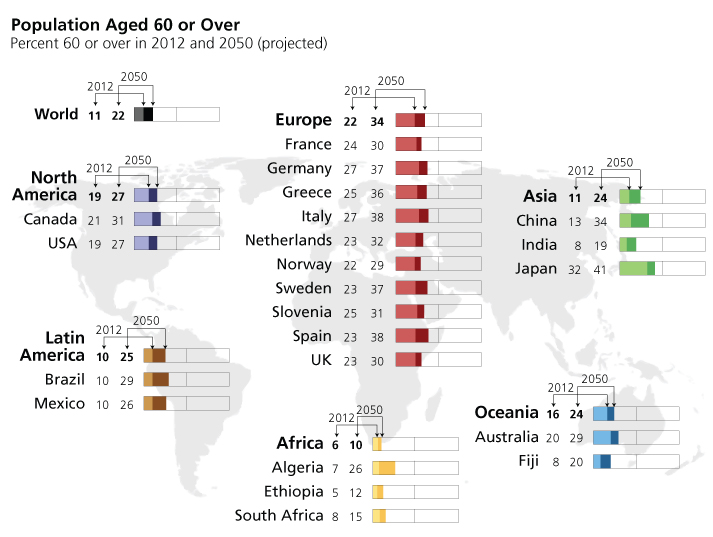 population aged 60 and over