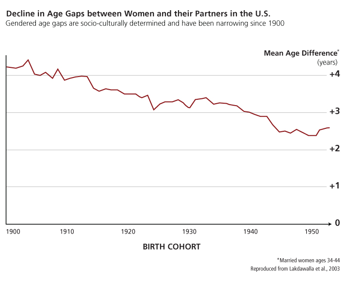 mean age difference for married women at age 34-44