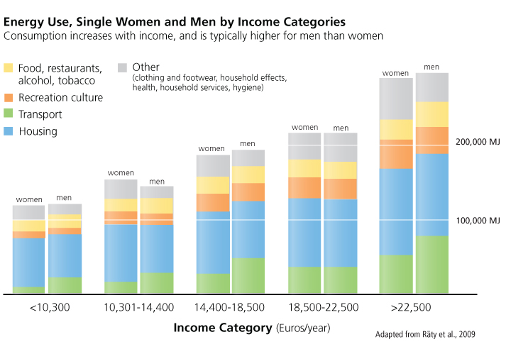 energy use, men and women