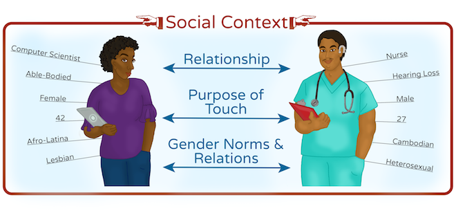 factors affecting human touch social context