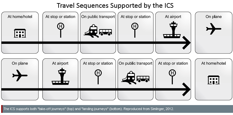 travel sequences supported by the ICS