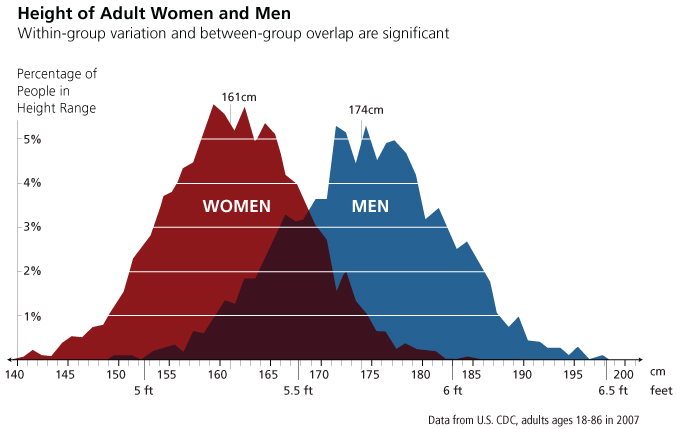 height of Adult Women and Men within group variation and between group overlap are significant
