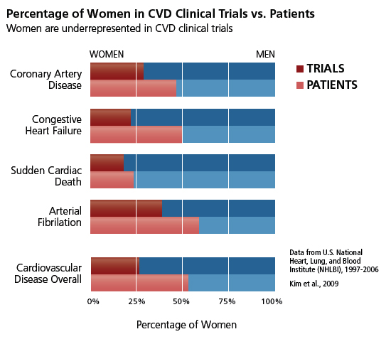 women in CVD clinical trials vs patients