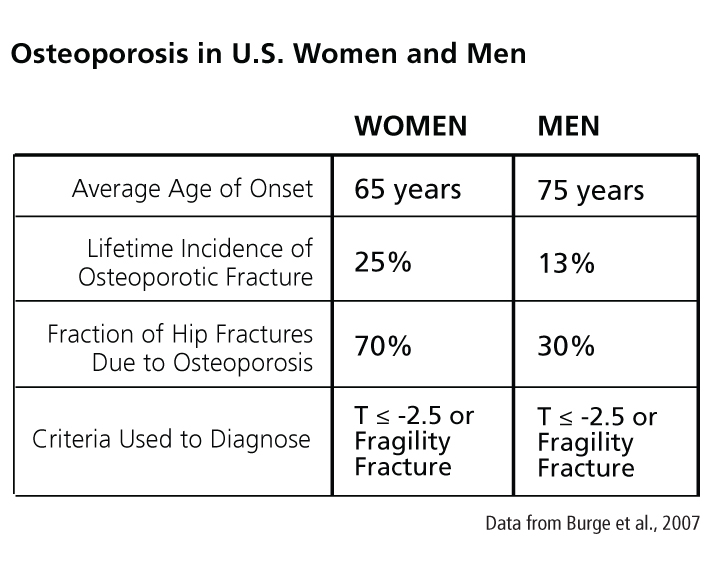 chart of Osteoporosis in U.S. Men and Women
