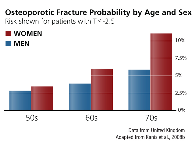 male Osteoporotic Fracture Probability by Age chart