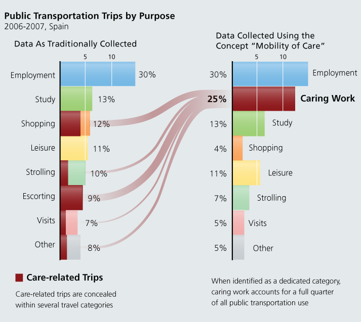 chart 3: public trans trips by purpose