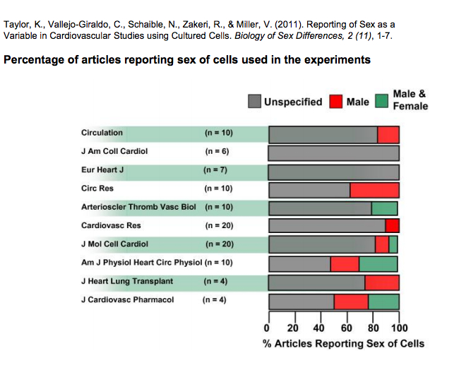 reporting of sex of cells used in experiments, Taylor et al