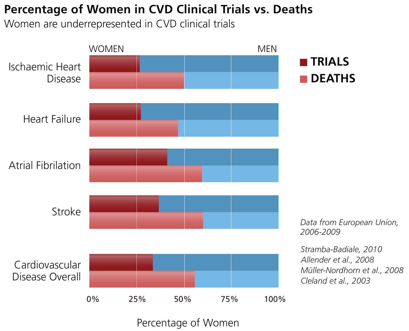 women in CVD clinical trials vs deaths