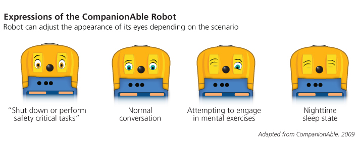 picture of emotions on robot faces