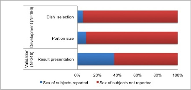 Sex of Subject Reported in the Development and Validation Studies of FFQs published between January 1983 and May 2014.