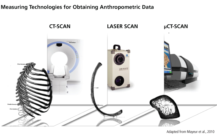 measuring technologies for obtaining anthropometric data