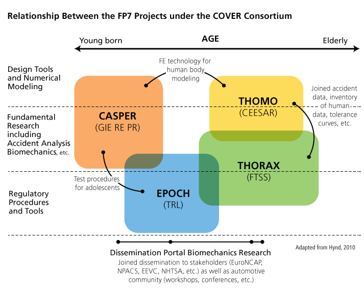 relationship between the four FP7 projects under the COVER consortium