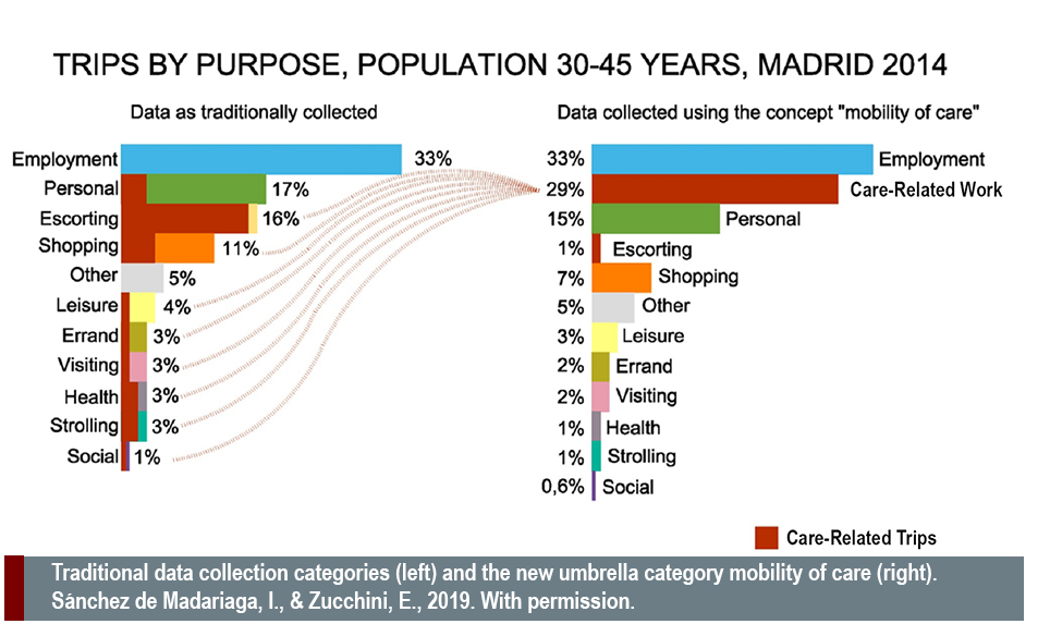care related trips, Traditional data collection categories (left) and the new umbrella category mobility of care (right). Sánchez de Madariaga, I., & Zucchini, E., 2019. With permission.