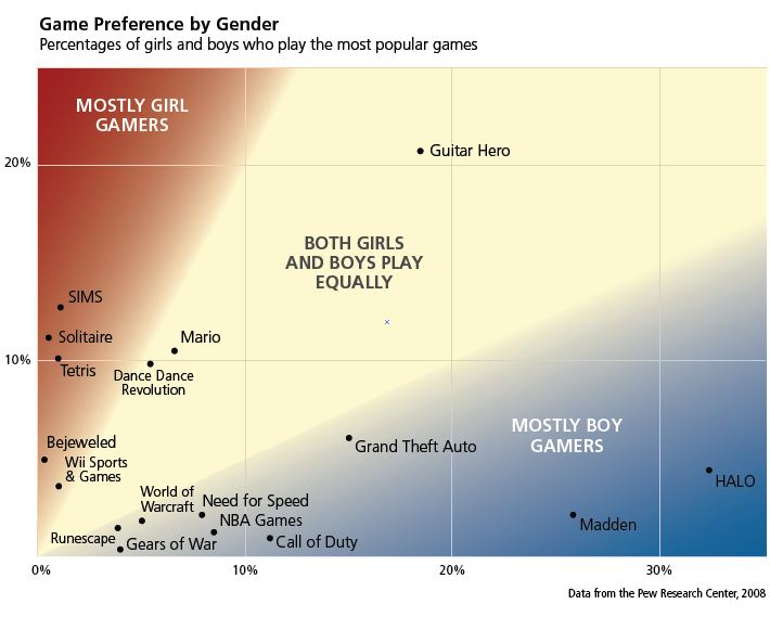 percent of women vs men who play videogames