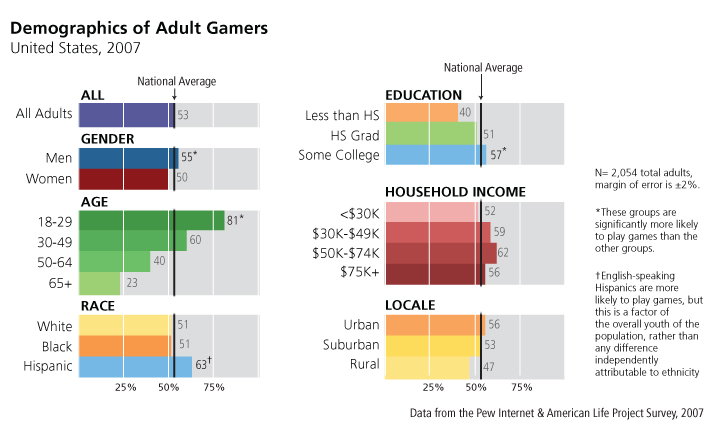 Demographics of Adult Gamers