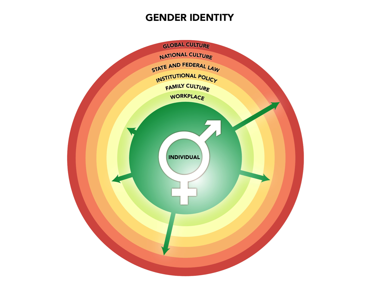 gender | gendered innovations
