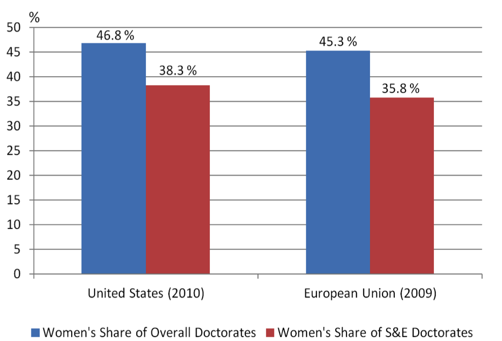 Rate of men versus women seeking degrees social science