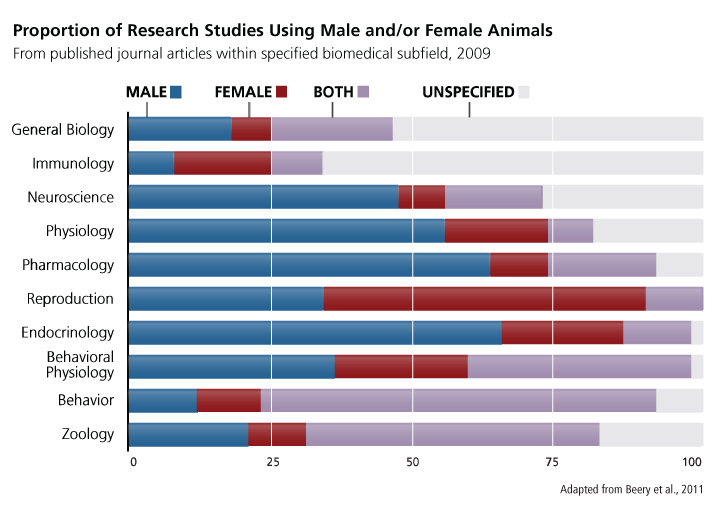 Animal Research  Gendered Innovations-1375