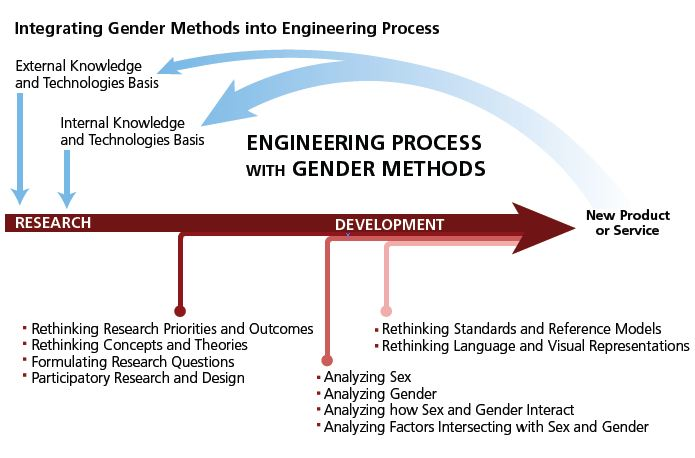 Engineering Innovation Processes Gendered Innovations