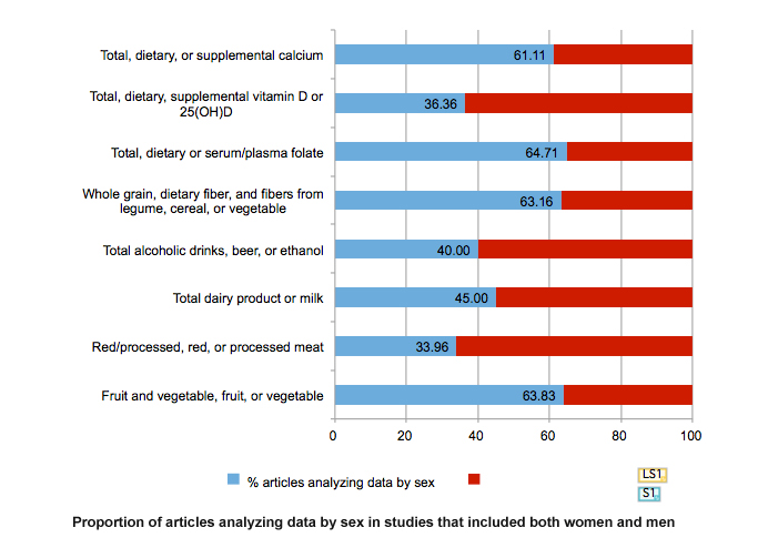 Colorectal Cancer Gendered Innovations