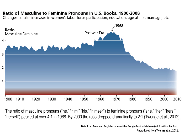 ratio of Masculine to Feminine Pronouns in U.S. Books, 1900 to 2008