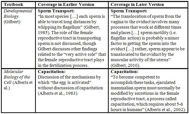 Textbooks | Gendered Innovations