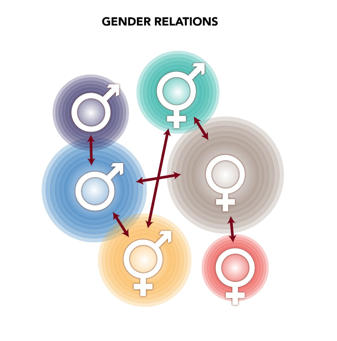 gender roles in cultural context Cultural and traditional concerns 22  roles of women period in rwanda  it is in this context that the eac gender and community development framework.